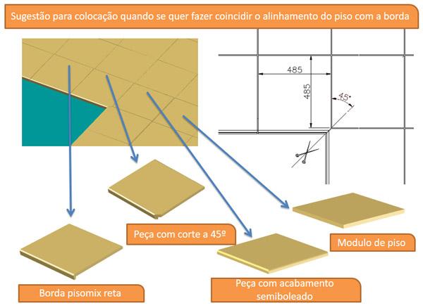 Tabela de bordas PisoMix - Colocação e corte para alinhamento do piso com a borda